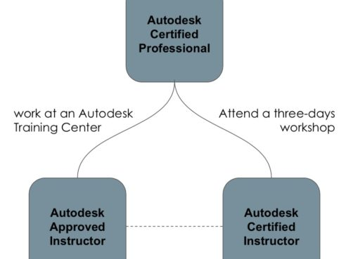 An Open Letter to Autodesk CEO